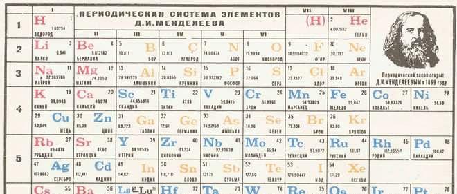 Dimitri Mendeleïev, : tableau périodique