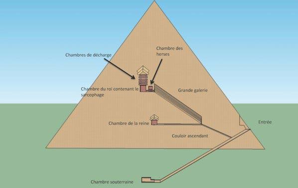 pyramide de khéops intérieur