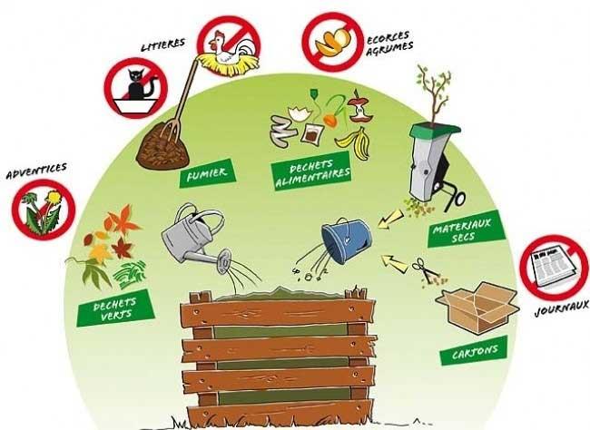 le compostage en 4 points
