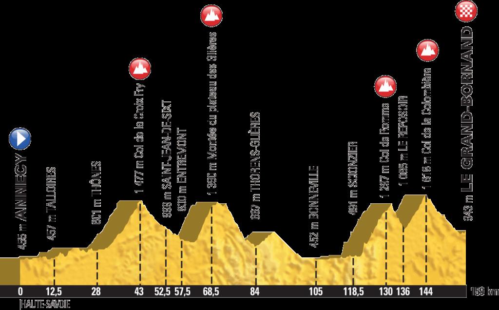 Tour de France profil