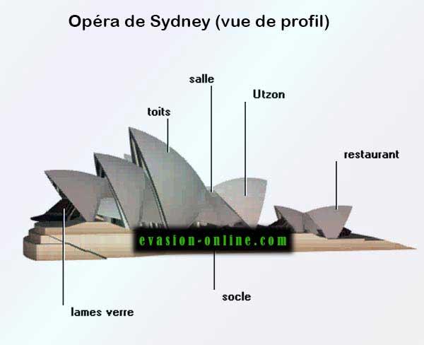 opéra-de-sydney-architecture