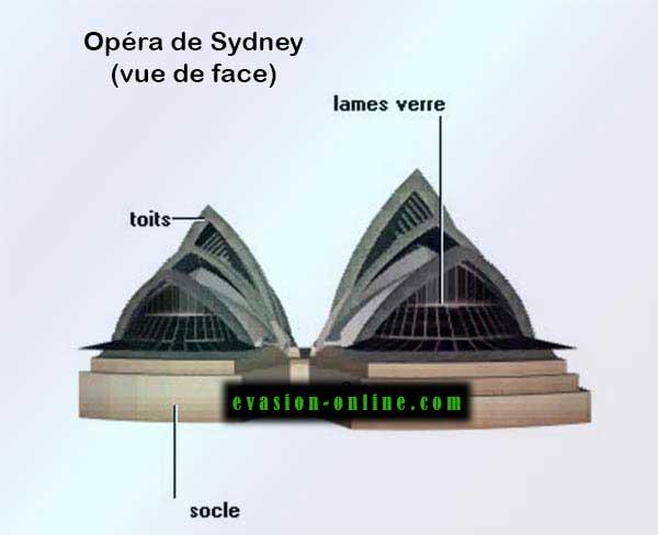 Opéra de Sydney - Vue de face