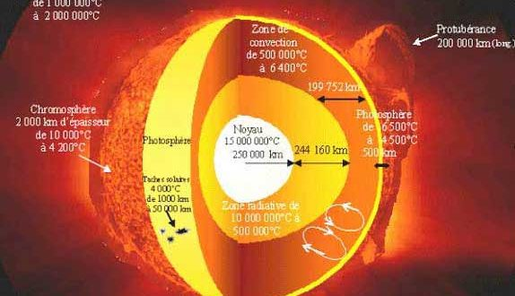 Structure du Soleil