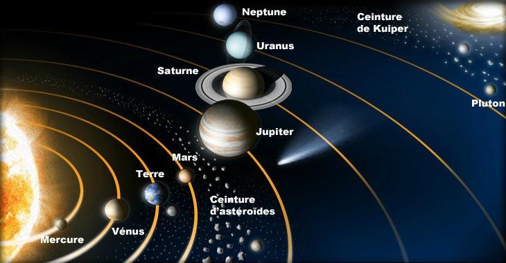 Venus dans le système solaire