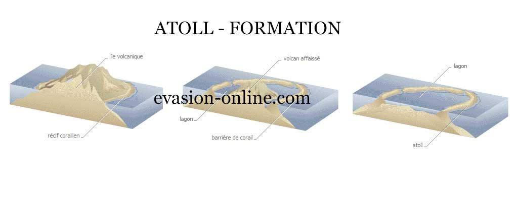 atoll-formation